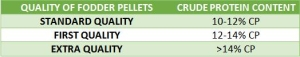 Quality of Fodder Pellets